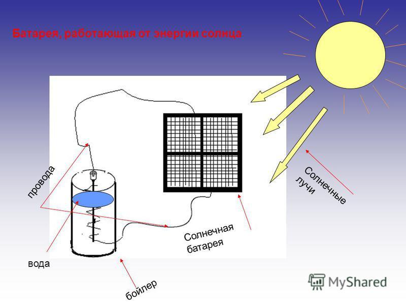 Солнечная батарея Солнечные лучи провода бойлер вода Батарея, работающая от энергии солнца