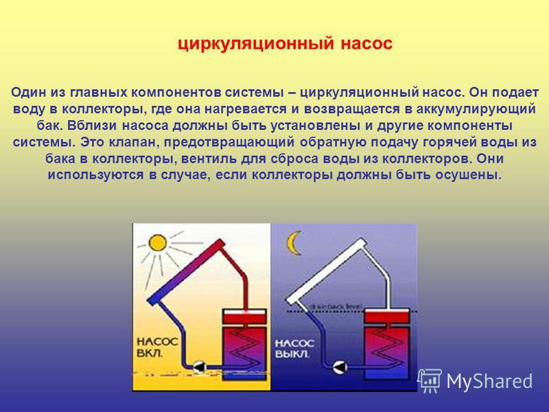 Один из главных компонентов системы – циркуляционный насос. Он подает воду в коллекторы, где она нагревается и возвращается в аккумулирующий бак. Вблизи насоса должны быть установлены и другие компоненты системы. Это клапан, предотвращающий обратную