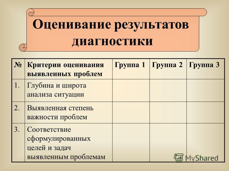 Оценивание результатов диагностики Критерии оценивания выявленных проблем Группа 1Группа 2Группа 3 1. Глубина и широта анализа ситуации 2. Выявленная степень важности проблем 3. Соответствие сформулированных целей и задач выявленным проблемам