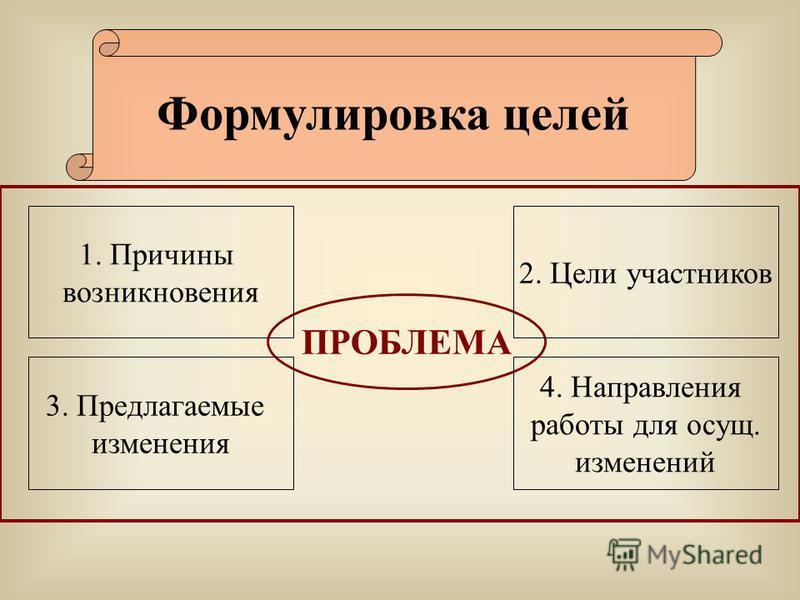 Формулировка целей ПРОБЛЕМА 1. Причины возникновения 3. Предлагаемые изменения 4. Направления работы для осущ. изменений 2. Цели участников
