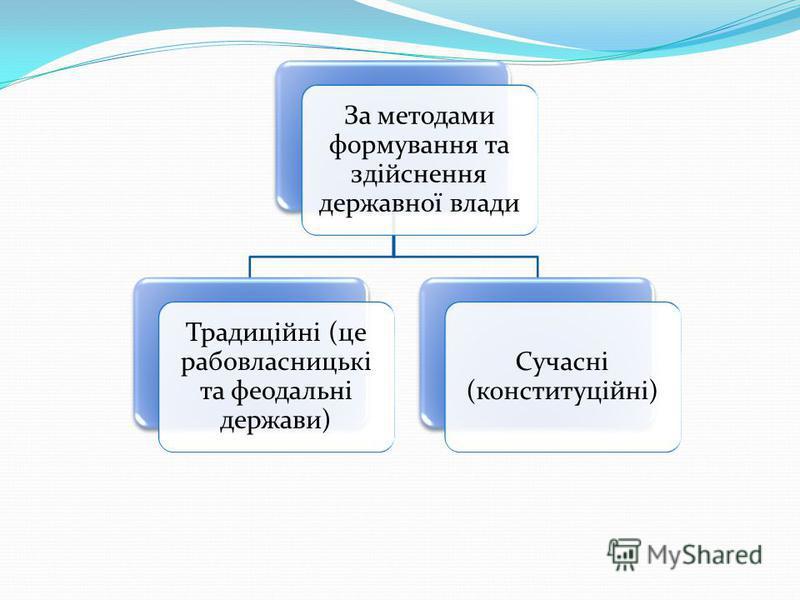 За методами формування та здійснення державної влади Традиційні (це рабовласницькі та феодальні держави) Сучасні (конституційні)