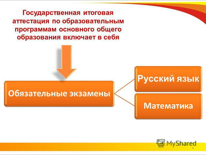 Государственная итоговая аттестация по образовательным программам основного общего образования включает в себя Обязательные экзамены Русский язык Математика 4