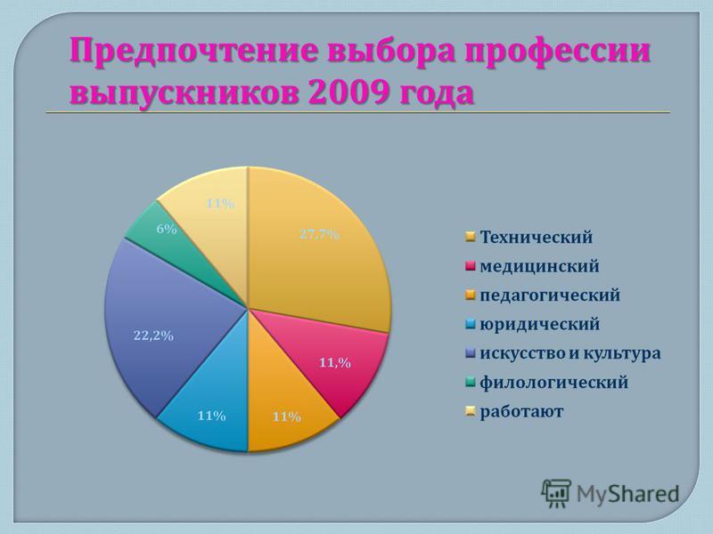Предпочтение выбора профессии выпускников 2009 года
