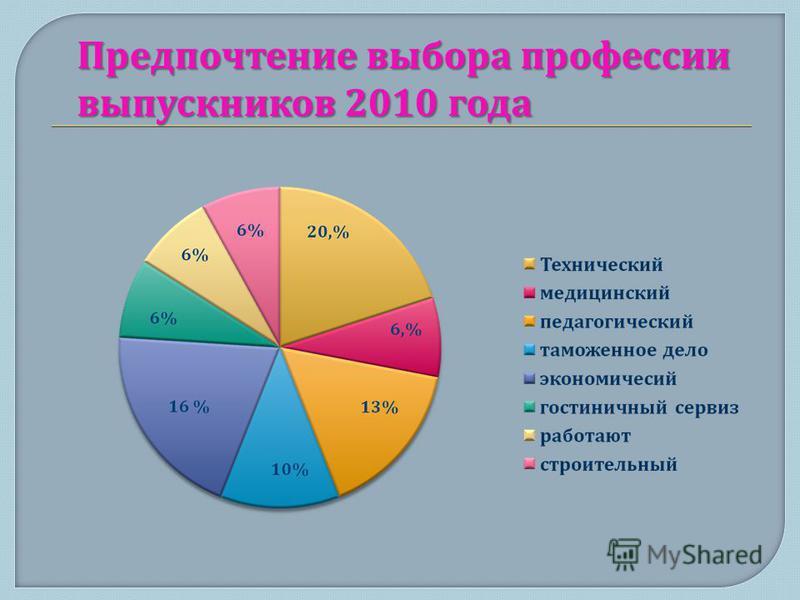 Предпочтение выбора профессии выпускников 2010 года