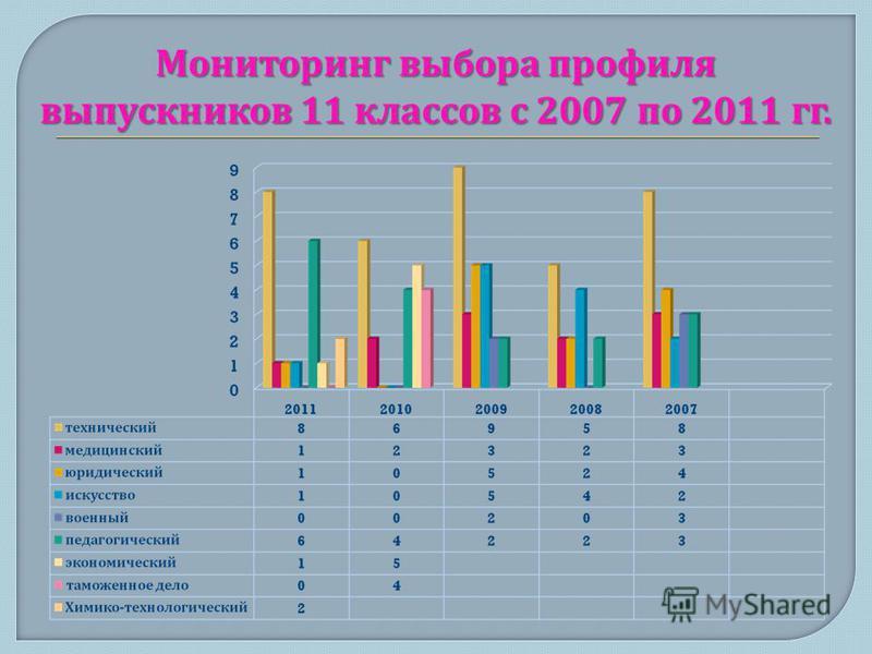 Мониторинг выбора профиля выпускников 11 классов с 2007 по 2011 гг.