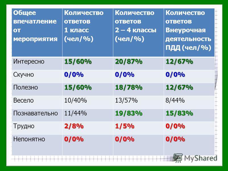Общее впечатление от мероприятия Количество ответов 1 класс (чел/%) Количество ответов 2 – 4 классы (чел/%) Количество ответов Внеурочная деятельность ПДД (чел/%) Интересно 15/60%20/87%12/67% Скучно 0/0%0/0%0/0% Полезно 15/60%18/78%12/67% Весело 10/4
