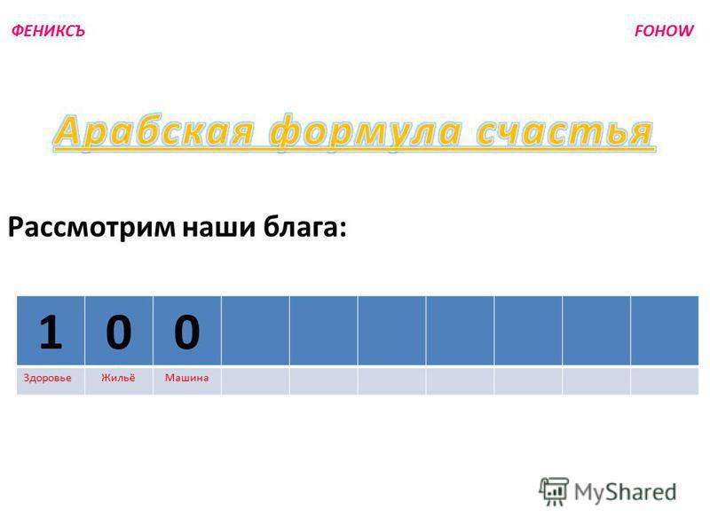ФЕНИКСЪ FOHOW 100 Здоровье ЖильёМашина Рассмотрим наши блага:
