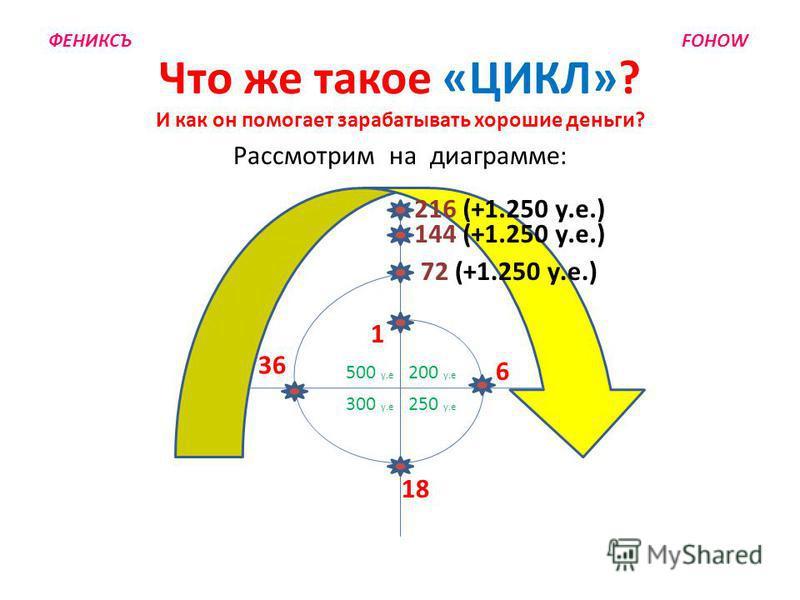 Рассмотрим на диаграмме: 18 Что же такое «ЦИКЛ»? И как он помогает зарабатывать хорошие деньги? 6 36 144 (+1.250 у.е.) 1 ФЕНИКСЪ FOHOW 216 (+1.250 у.е.) 72 (+1.250 у.е.) 200 y.e 500 y.e 250 y.e 300 y.e