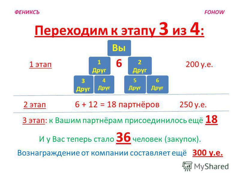 Переходим к этапу 3 из 4 : 1 этап 6 200 у.е. 2 этап 6 + 12 = 18 партнёров 250 у.е. 3 этап: к Вашим партнёрам присоединилось ещё 18 И у Вас теперь стало 36 человек (закупок). Вознаграждение от компании составляет ещё 300 у.е. 1 Друг 2 Друг 4 Друг 5 Др