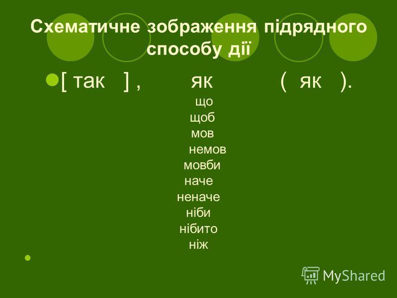 Схематичне зображення підрядного способу дії [ так ], як ( як ). що щоб мов немов мовби наче неначе ніби нібито ніж