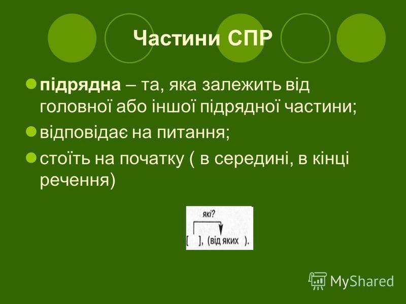 Частини СПР підрядна – та, яка залежить від головної або іншої підрядної частини; відповідає на питання; стоїть на початку ( в середині, в кінці речення)