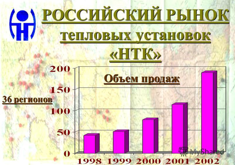 РОССИЙСКИЙ РЫНОК тепловых установок «НТК» Объем продаж 36 регионов