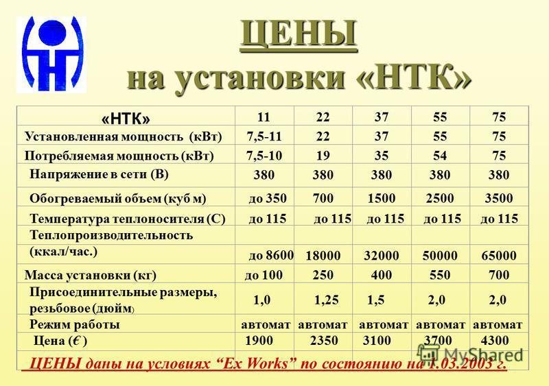 ЦЕНЫ на установки «НТК» «НТК» 1122375575 Установленная мощность (к Вт)7,5-1122375575 Потребляемая мощность (к Вт)7,5-1019355475 380 700150025003500 18000320005000065000 Масса установки (кг)до 100250400550700 Напряжение в сети (В) Обогреваемый объем (