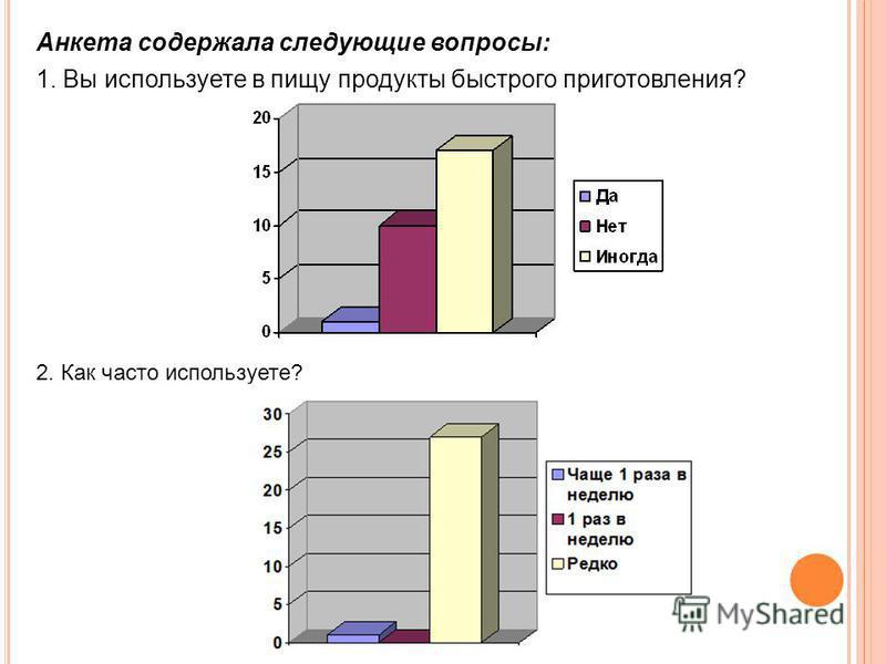 Анкета содержала следующие вопросы: 1. Вы используете в пищу продукты быстрого приготовления? 2. Как часто используете?