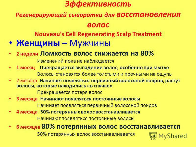 Эффективность Регенерирующей сыворотки для восстановления волос Nouveaus Cell Regenerating Scalp Treatment Женщины – Мужчины 2 недели Ломкость волос снижается на 80% Изменений пока не наблюдается 1 месяц Прекращается выпадение волос, особенно при мыт
