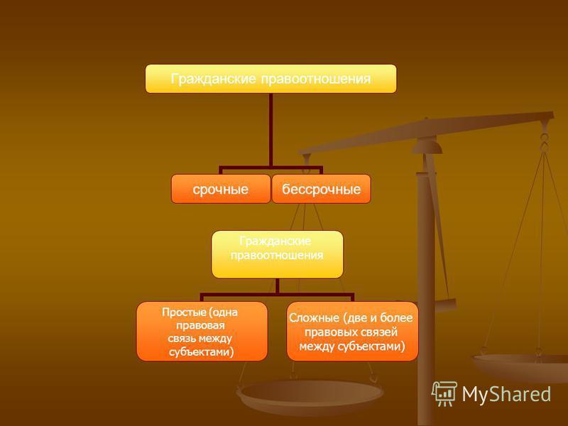 Гражданские правоотношения срочные бессрочные Гражданские правоотношения Простые (одна правовая связь между субъектами) Сложные (две и более правовых связей между субъектами)