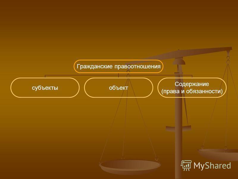 Гражданские правоотношения субъекты объект Содержание (права и обязанности)