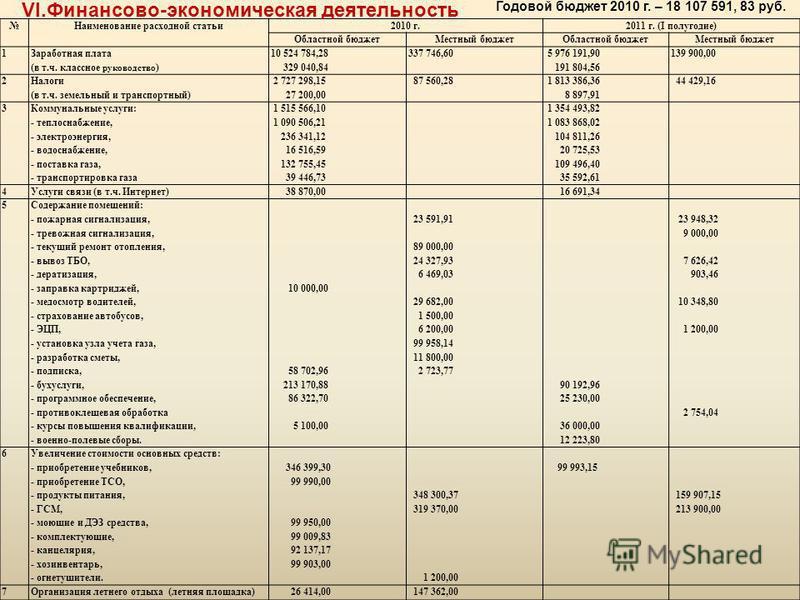 Наименование расходной статьи 2010 г.2011 г. (I полугодие) Областной бюджет Местный бюджет Областной бюджет Местный бюджет 1 Заработная плата (в т.ч. классное руководство ) 10 524 784,28 329 040,84 337 746,60 5 976 191,90 191 804,56 139 900,00 2 Нало
