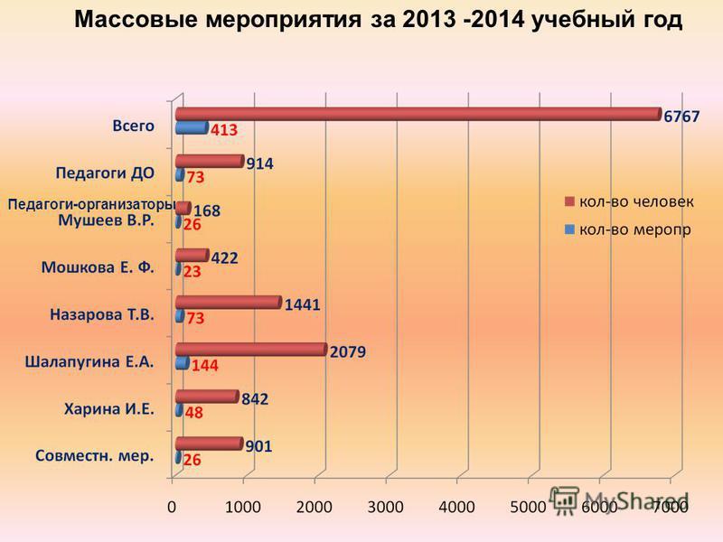 Массовые мероприятия за 2013 -2014 учебный год Педагоги-организаторы
