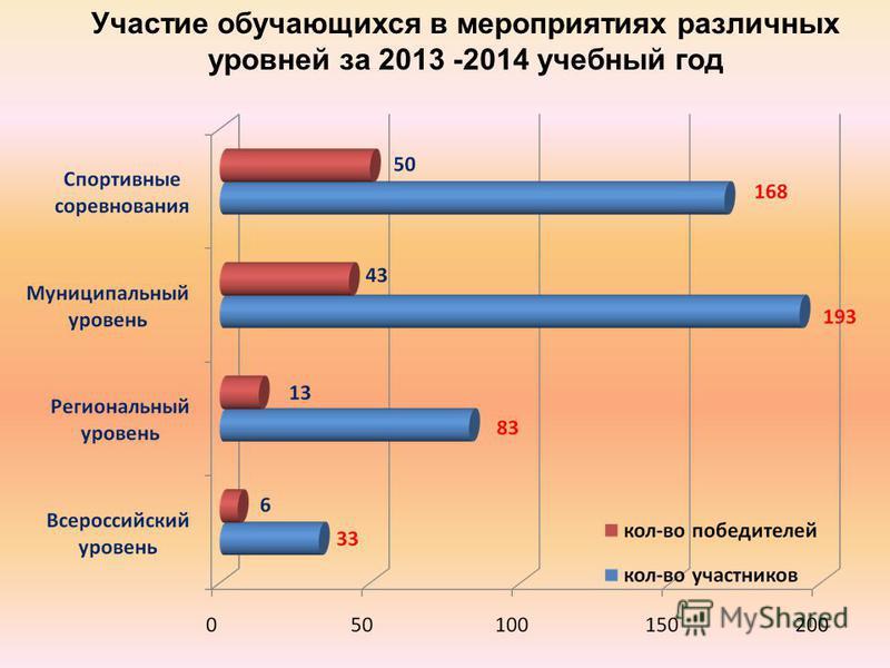 Участие обучающихся в мероприятиях различных уровней за 2013 -2014 учебный год