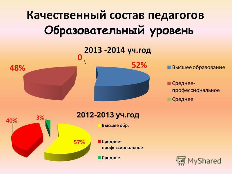 Качественный состав педагогов Образовательный уровень 2012-2013 уч.год
