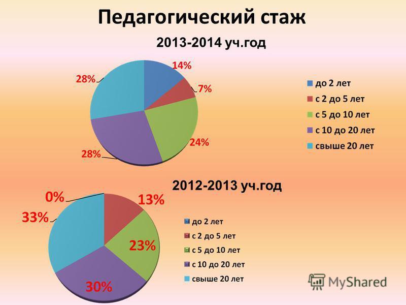 Педагогический стаж 2012-2013 уч.год 2013-2014 уч.год