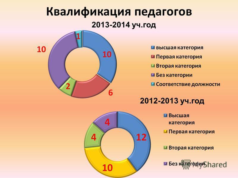 Квалификация педагогов 2012-2013 уч.год 2013-2014 уч.год