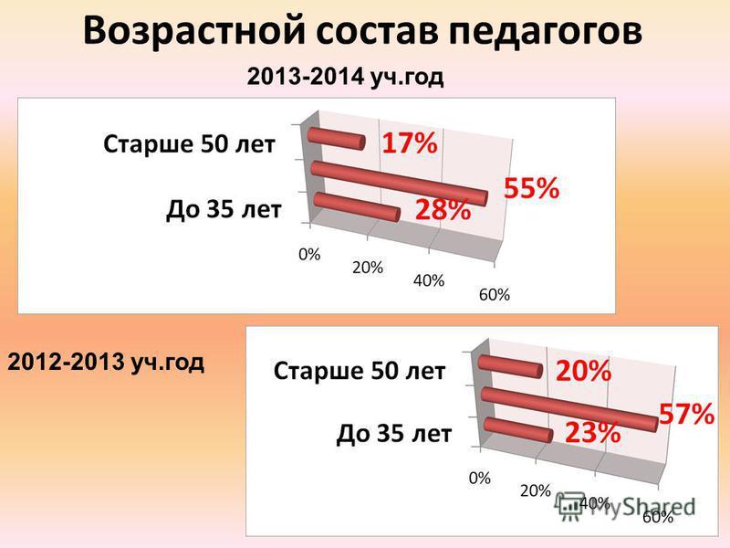 Возрастной состав педагогов 2012-2013 уч.год 2013-2014 уч.год