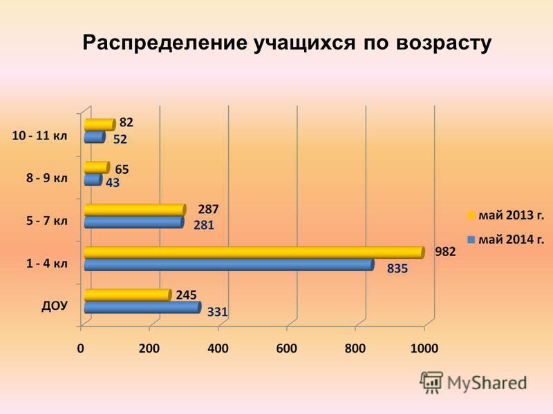 Распределение учащихся по возрасту