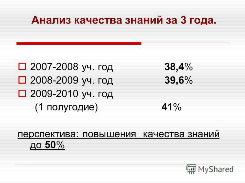 Анализ качества знаний за 3 года. 2007-2008 уч. год 38,4% 2008-2009 уч. год 39,6% 2009-2010 уч. год (1 полугодие) 41% перспектива: повышения качества знаний до 50%