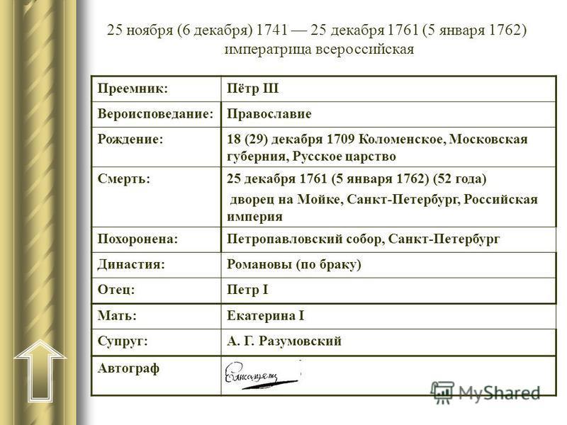 25 ноября (6 декабря) 1741 25 декабря 1761 (5 января 1762) императрица всероссийская Преемник:Пётр III Вероисповедание:Православие Рождение:18 (29) декабря 1709 Коломенское, Московская губерния, Русское царство Смерть:25 декабря 1761 (5 января 1762)