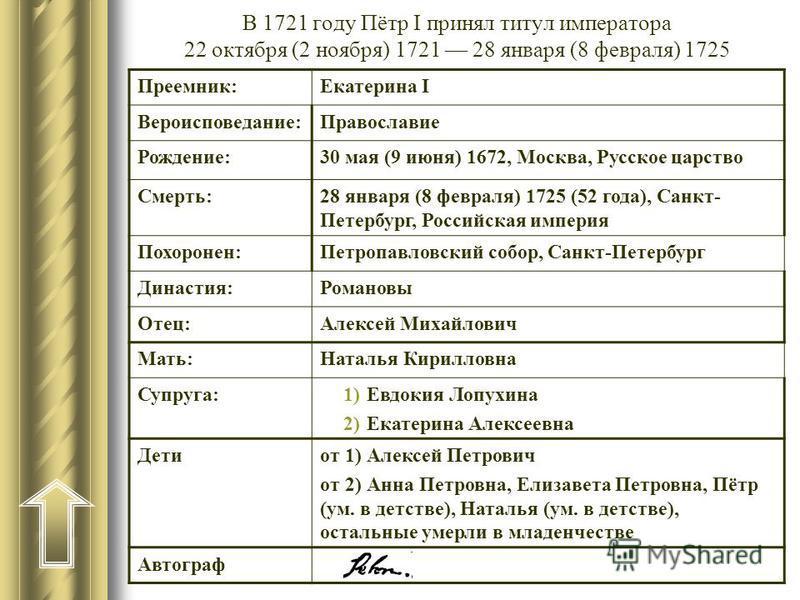 В 1721 году Пётр I принял титул императора 22 октября (2 ноября) 1721 28 января (8 февраля) 1725 Преемник:Екатерина I Вероисповедание:Православие Рождение:30 мая (9 июня) 1672, Москва, Русское царство Смерть:28 января (8 февраля) 1725 (52 года), Санк
