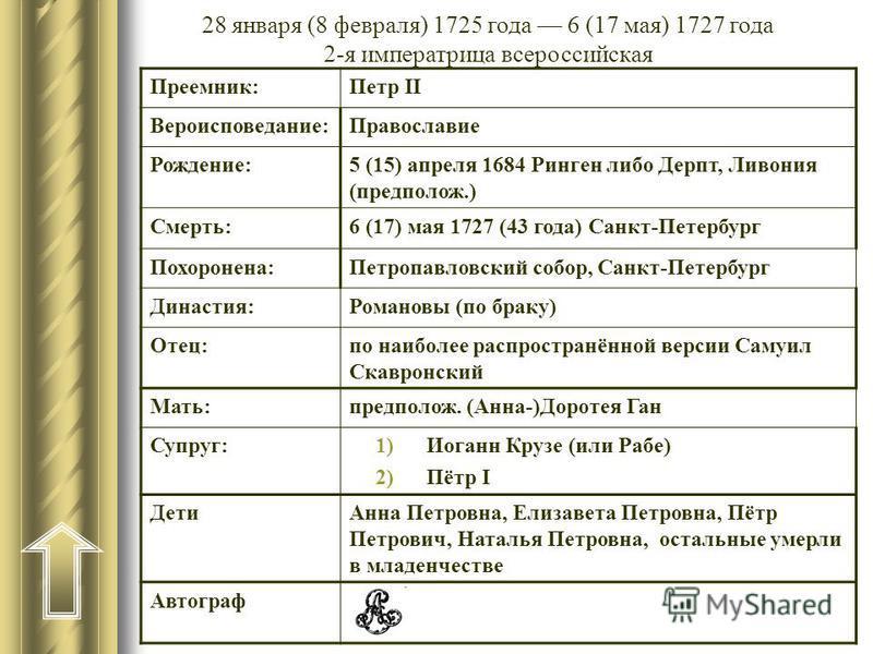 28 января (8 февраля) 1725 года 6 (17 мая) 1727 года 2-я императрица всероссийская Преемник:Петр II Вероисповедание:Православие Рождение:5 (15) апреля 1684 Ринген либо Дерпт, Ливония (предположии.) Смерть:6 (17) мая 1727 (43 года) Санкт-Петербург Пох
