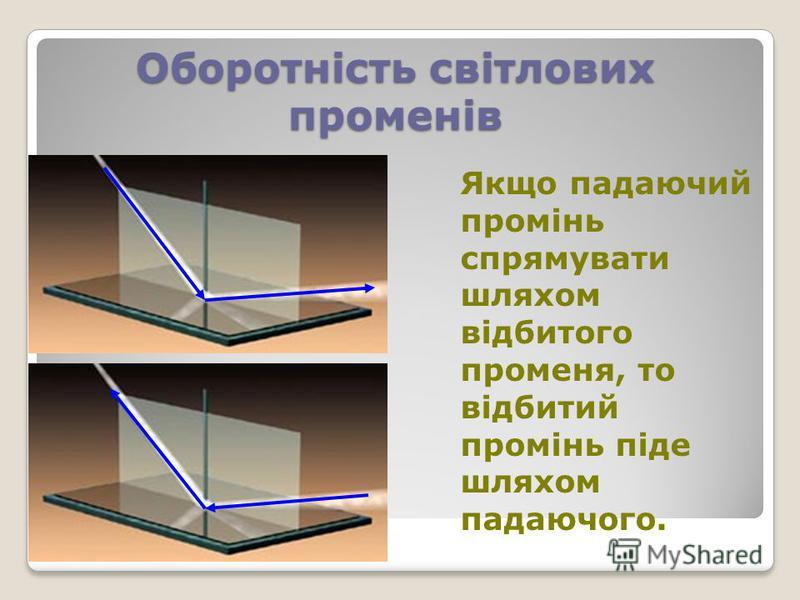 Оборотність світлових променів Якщо падаючий промінь спрямувати шляхом відбитого променя, то відбитий промінь піде шляхом падаючого.