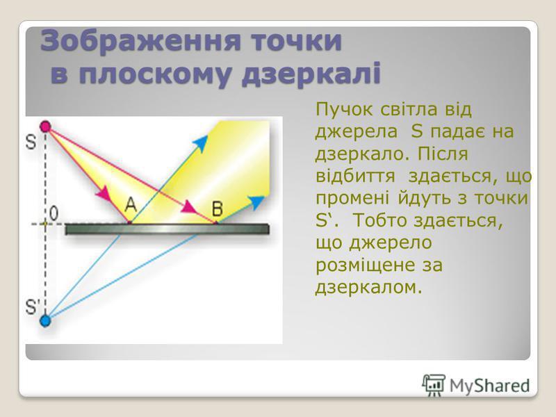 Зображення точки в плоскому дзеркалі Пучок світла від джерела S падає на дзеркало. Після відбиття здається, що промені йдуть з точки S. Тобто здається, що джерело розміщене за дзеркалом.
