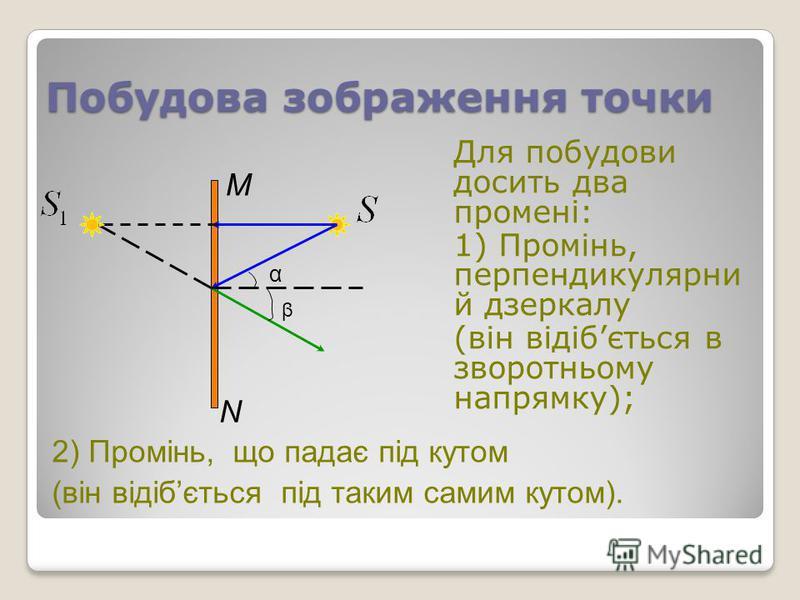 Побудова зображення точки Для побудови досить два промені: 1) Промінь, перпендикулярни й дзеркалу (він відібється в зворотньому напрямку); М N α β 2) Промінь, що падає під кутом (він відібється під таким самим кутом).