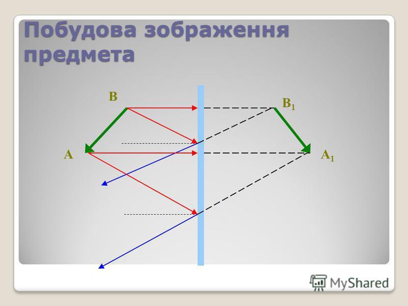 Побудова зображення предмета A B A1A1 B1B1