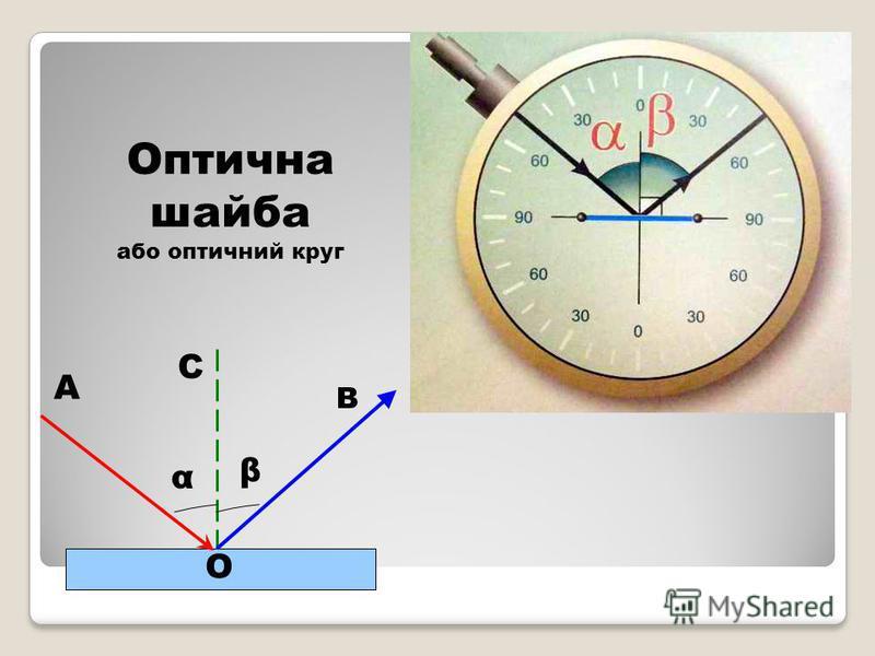 α β О А В С Оптична шайба або оптичний круг