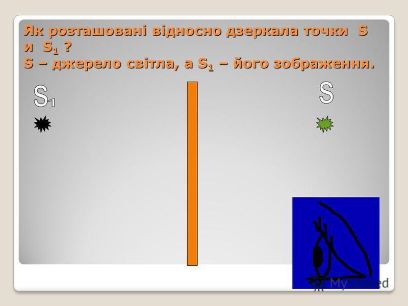 Як розташовані відносно дзеркала точки S и S 1 ? S – джерело світла, а S 1 – його зображення.