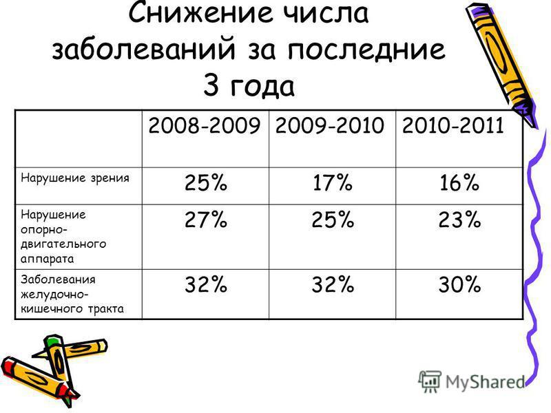 Снижение числа заболеваний за последние 3 года 2008-20092009-20102010-2011 Нарушение зрения 25%17%16% Нарушение опорно- двигательного аппарата 27%25%23% Заболевания желудочно- кишечного тракта 32% 30%