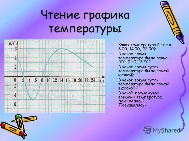 Чтение графика температуры Какая температура была в 8.00, 14.00, 22.00? В какое время температура была равна - 5ºС, 0 ºС, -3 ºС? В какое время суток температура была самой низкой? В какое время суток температура была самой высокой? В какой промежуток