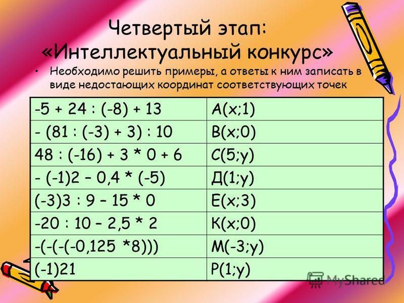 Четвертый этап: «Интеллектуальный конкурс» Необходимо решить примеры, а ответы к ним записать в виде недостающих координат соответствующих точек -5 + 24 : (-8) + 13А(х;1) - (81 : (-3) + 3) : 10В(х;0) 48 : (-16) + 3 * 0 + 6С(5;у) - (-1)2 – 0,4 * (-5)Д