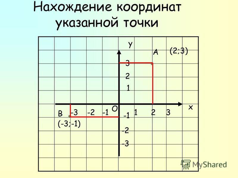 Нахождение координат указанной точки х у О 123-2-3 1 2 3 -2 -3 А В (-3;-1) (2;3)