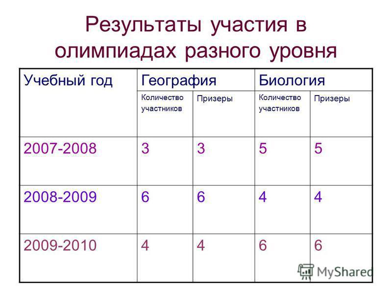 Результаты участия в олимпиадах разного уровня Учебный год География Биология Количество участников Призеры Количество участников Призеры 2007-20083355 2008-20096644 2009-20104466