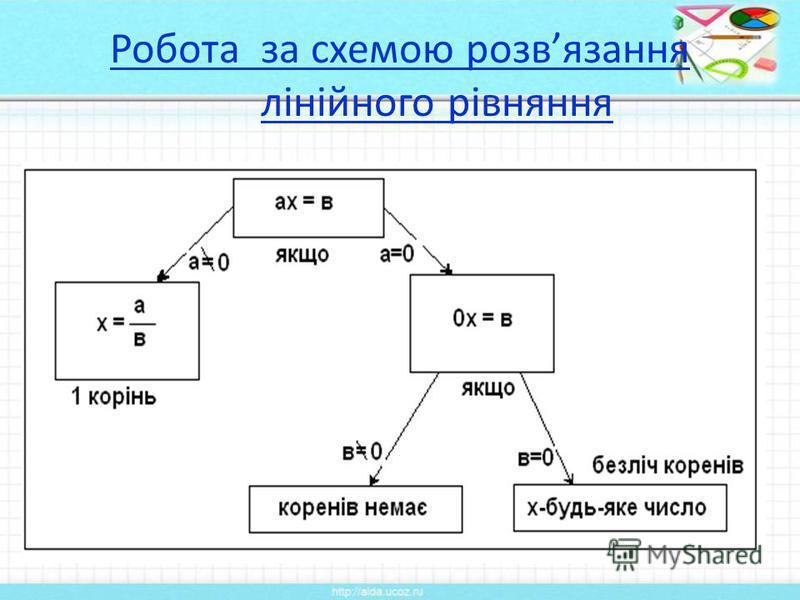 Робота за схемою розвязання лінійного рівняння