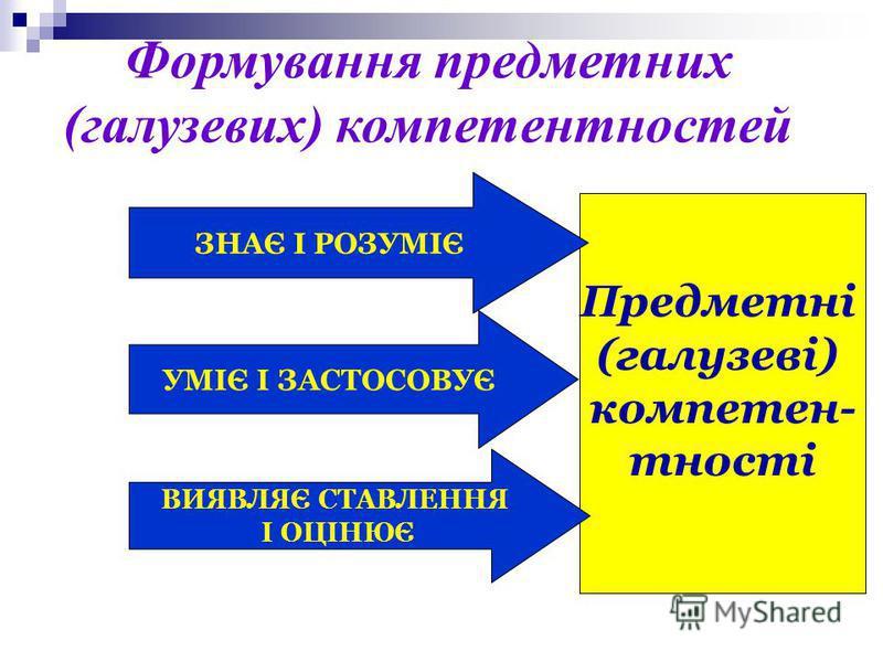 Предметні (галузеві) компетен- тності ЗНАЄ І РОЗУМІЄ УМІЄ І ЗАСТОСОВУЄ ВИЯВЛЯЄ СТАВЛЕННЯ І ОЦІНЮЄ Формування предметних (галузевих) компетентностей