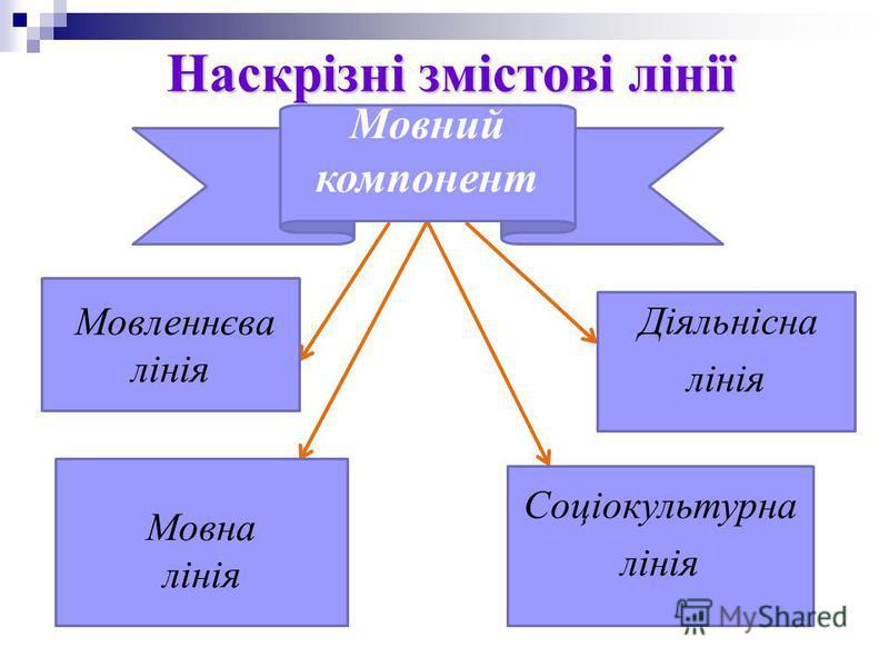 Наскрізні змістові лінії Мовний компонент Мовна лінія Соціокультурна лінія Мовленнєва лінія Діяльнісна лінія