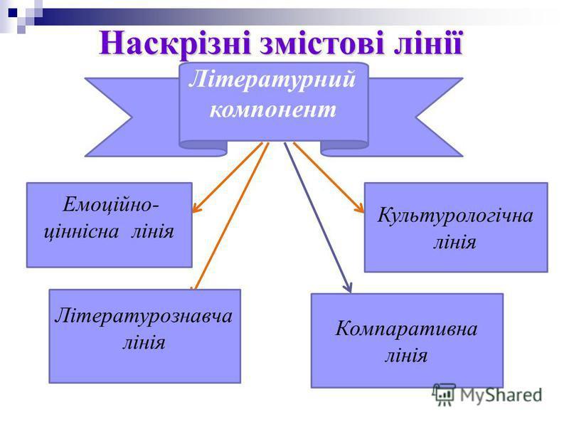 Наскрізні змістові лінії Літературний компонент Емоційно- ціннісна лінія Культурологічна лінія Літературознавча лінія Компаративна лінія