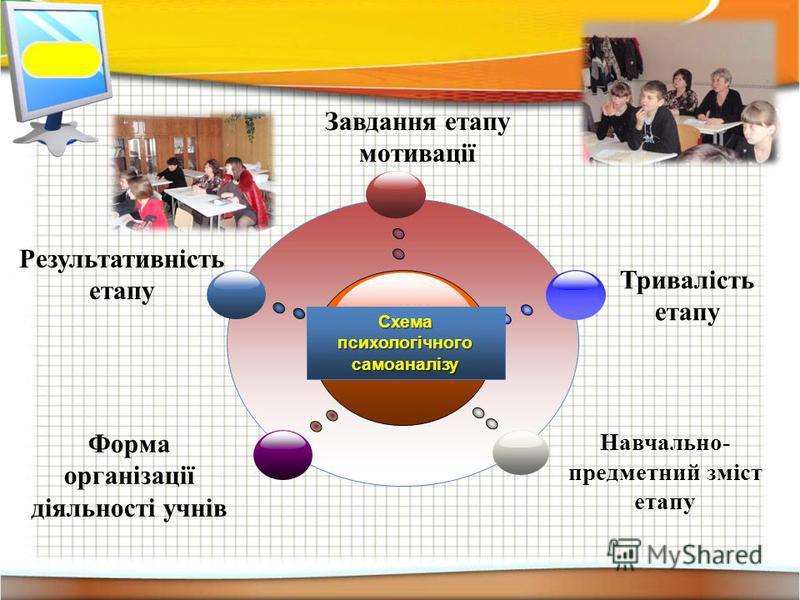 Результативність етапу Завдання етапу мотивації Тривалість етапу Форма організації діяльності учнів Навчально- предметний зміст етапу Схема психологічного самоаналізу