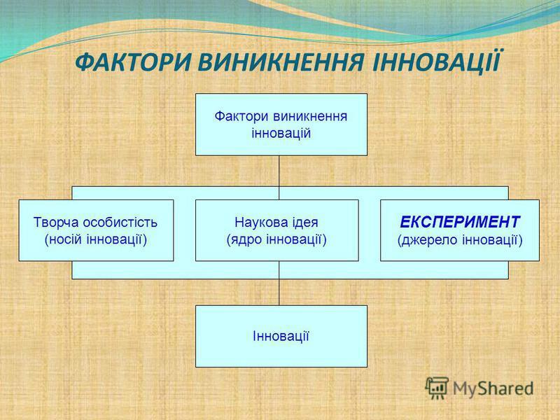 ФАКТОРИ ВИНИКНЕННЯ ІННОВАЦІЇ Фактори виникнення інновацій Інновації Творча особистість (носій інновації) Наукова ідея (ядро інновації) ЕКСПЕРИМЕНТ (джерело інновації)